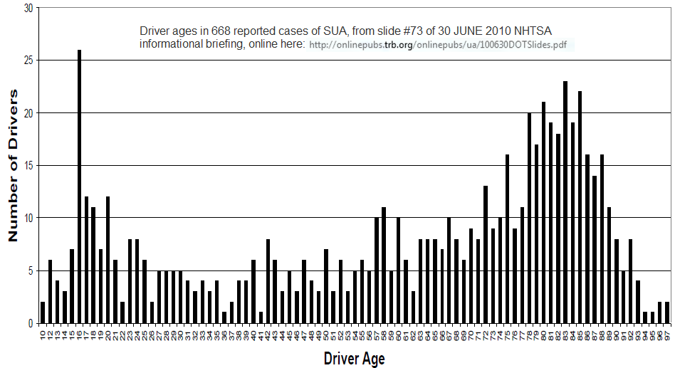 Frequency of S/A reports as a function of driver age